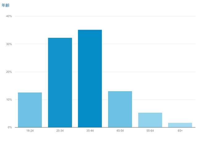 さんだ日和の年齢別ユーザー分布図(2017年8月現在)