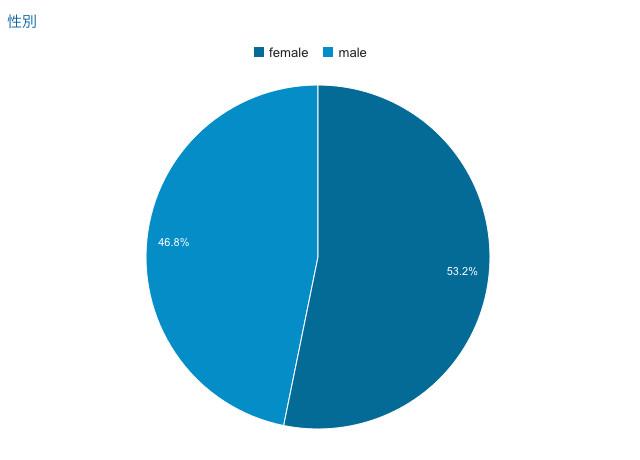 さんだ日和の男女別ユーザー分布図(2016年1月現在)